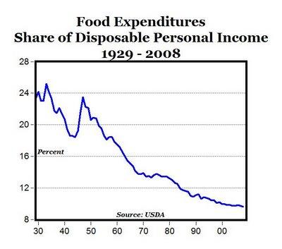 U.S.-historical-food-expenditures