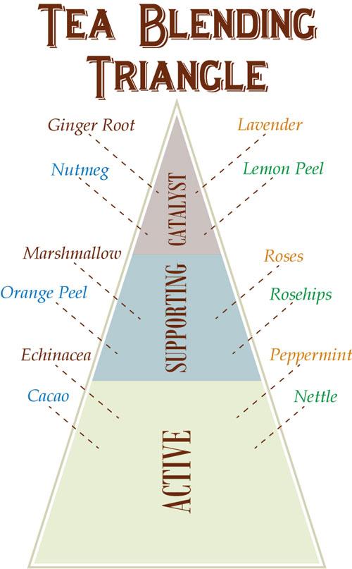 DIY Guide to Tea Blending