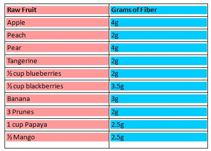 Fiber and Inulin: Your Best Friends for Gut Health // deliciousobsessions.com